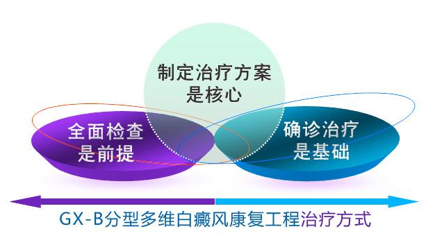 gx-b治疗方式.jpg.jpg